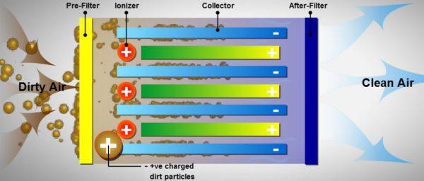 鏸發智能空氣滅菌器 - 智能物聯網控制吸頂式靜電空氣淨化器
