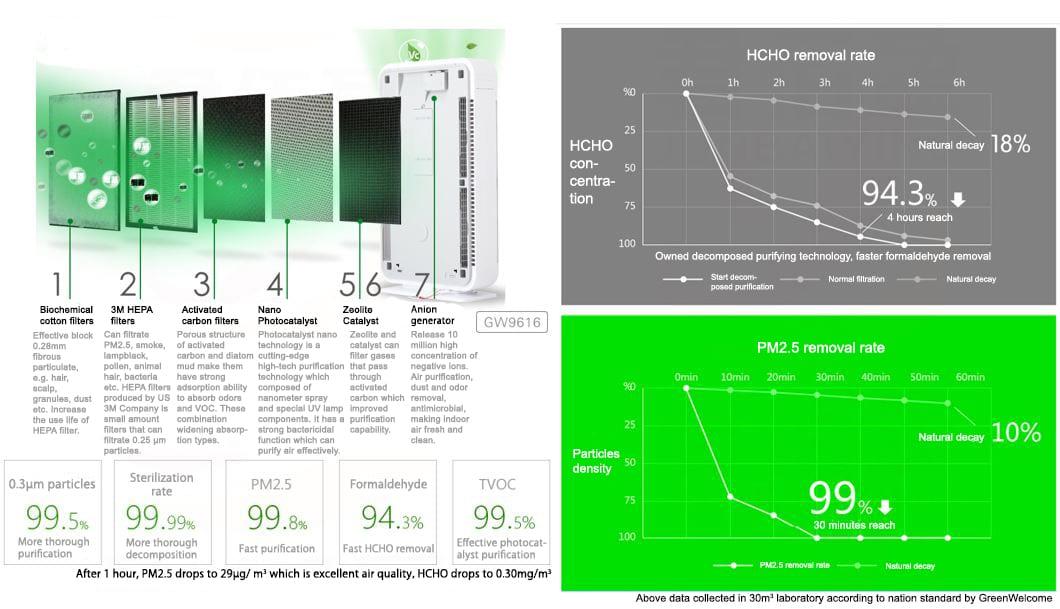 Replacement Filter Air Sterilizer Ambassador Slim GW9616F