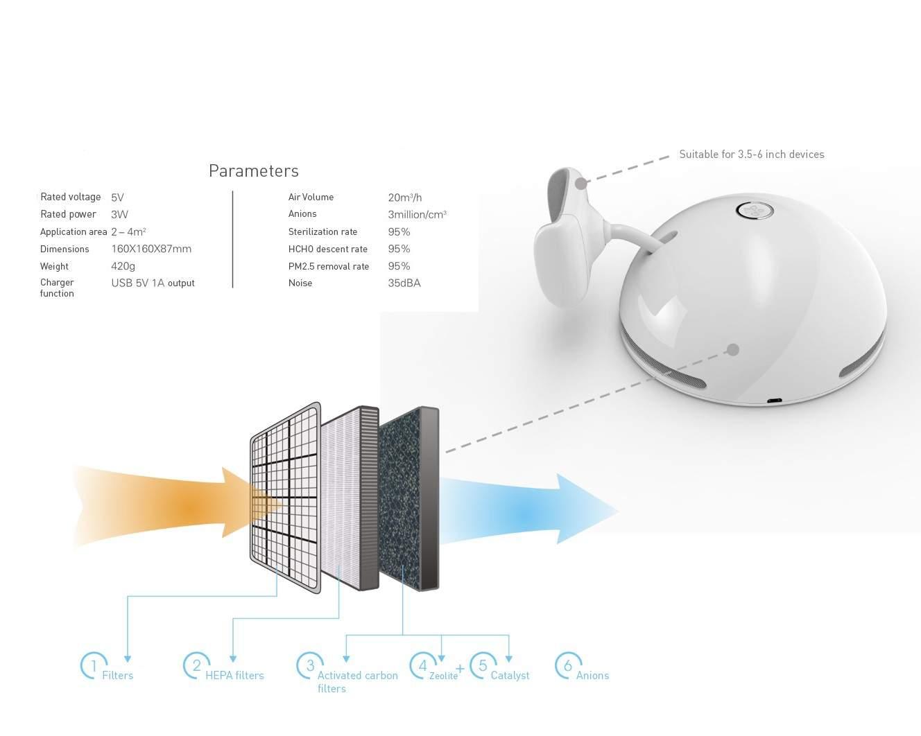 更換濾網 獨角龍 桌上空氣淨化手機座 HCC3909F