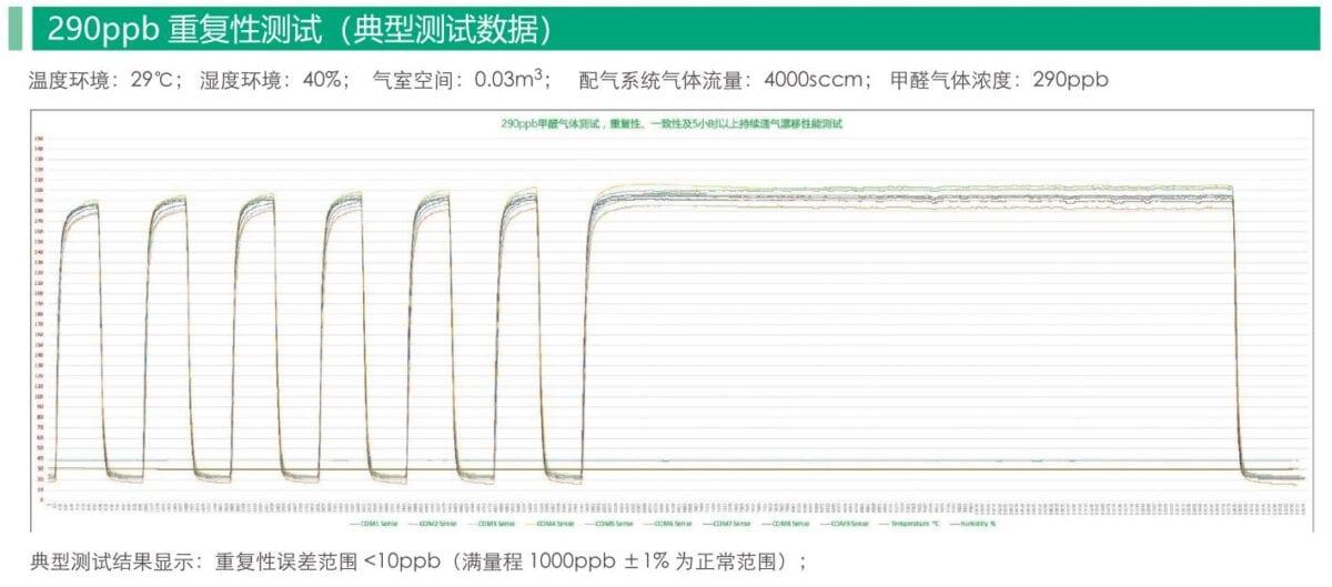 Gas Sensor Stability Test