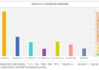 Span Gas Reaction Chart of IAQ-10 Sensor